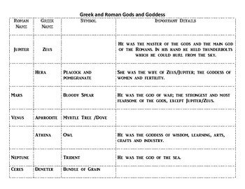 Greek and Roman god study guide with answer key
