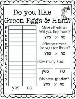 Green Eggs and Ham Graphing