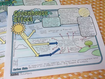 Greenhouse Effect - Climate Change Doodle Notes