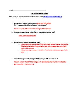 Greenhouse Gases in class webquest