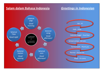 Greetings in Indonesian