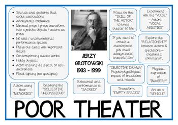 Grotowski POOR THEATER THEATRE Drama Practitioner Poster