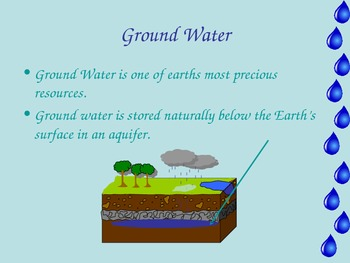 Ground Water Lesson 8th Grade Science