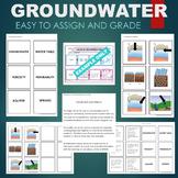 Groundwater (Aquifer, Spring, Porosity, Permeability, etc)