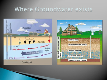 Groundwater: Power Point Presentation
