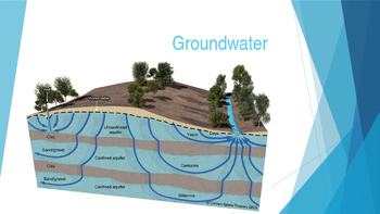 Groundwater PowerPoint Presentation