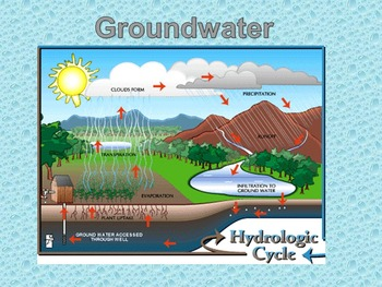 Groundwater-Presentation and Guided Notes WITH Porosity Lab Activity