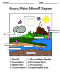Groundwater & Runoff Fill-in Diagram