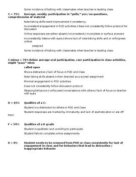 Group Class Participation Holistic Rubric