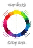 Group Work Evaluation Circle