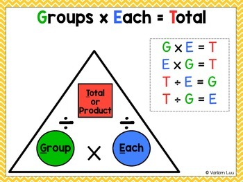 Groups Each Total (GET) Math Strategy Poster