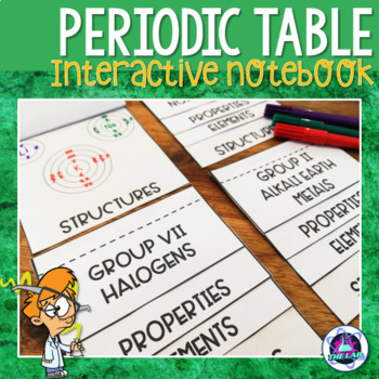 Groups of the Periodic Table INB