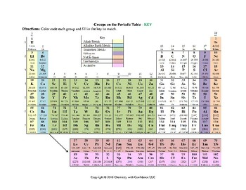 color coding groups on the periodic table - Periodic Table Color Coded