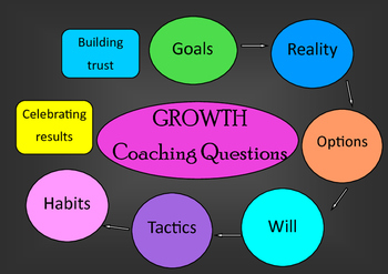 Grow/Growth coaching question prompt posters