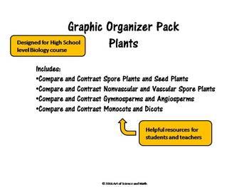 Growing Bundle - Graphic Organizers - Biology - High School Science