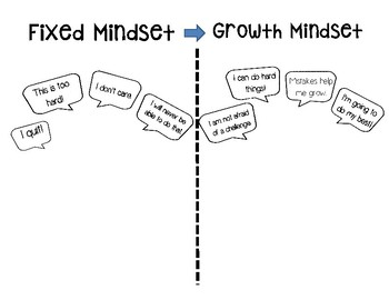 Growth & Fixed Mindset - Power of Yet