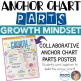 Growth Mindset Anchor Chart Parts - Growth Mindset Activity