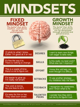 Growth Mindset Classroom Poster
