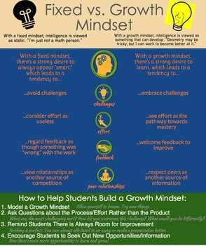 Growth Mindset Infographic