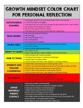 Growth Mindset PBIS Color Clip Chart
