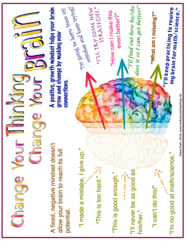 Growth Mindset Poster, Change your thinking, Change your brain