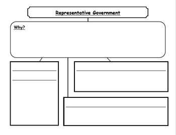 Growth of Representative Government - STAAR Social Studies
