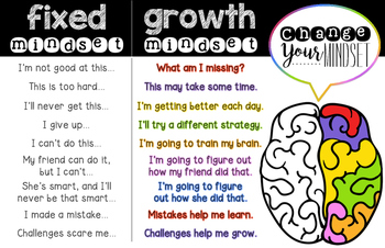 Growth vs. Fixed Mindset Poster