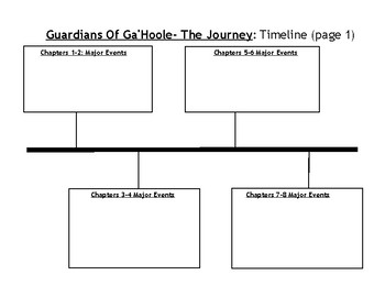 Guardians of Ga'Hoole: The Journey (Book 2) Study Guide