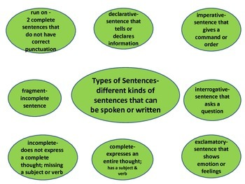 GuessWhat? Types of Sentences,Parts of Sentences,& Parts of Speech