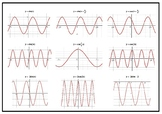 Guess Who Game - Graphs of Sine & Cosine Functions