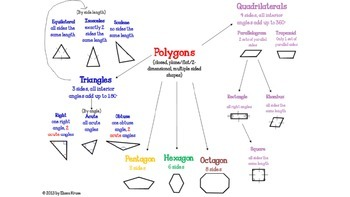 Guess the Polygon Game: Triangles, Quadrilaterals, and More {Grades 3 and Up}