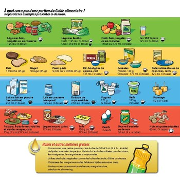 Guide alimentaire candien - Canadian Food Guide *FRENCH*