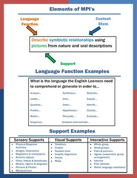 Guide for Creating Lessons to Support ELL Students