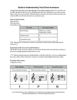 Guide to Understanding Triad Chord Inversions