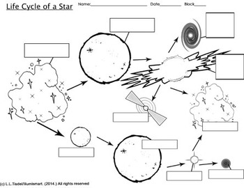 Guide/Worksheet: Life Cycle of a Star- Includes 9 pc. Color Anime ...