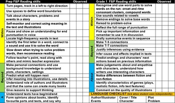 All Grades Guided & Independent Reading Fountas & Pinnell Easy Assessment Notes