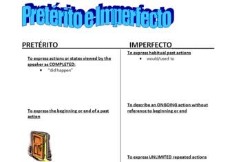 Spanish Notes & Practice - Preterite vs Imperfect
