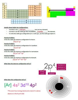 Guided Notes for Electron Configuration Powerpoint for General Chemistry