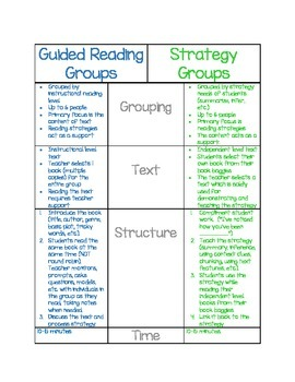 Guided Reading Groups vs. Strategy Groups Comparison Chart