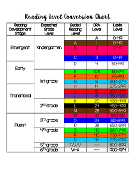 Guided Reading Level Conversion Chart