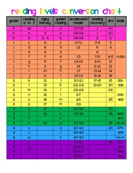 guided reading level and conversion chart by k 3 Leveled Text 1st Grade Leveled Text Passages