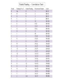 Reading Correlation Chart