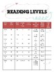 Guided Reading-Reading Levels and Forms