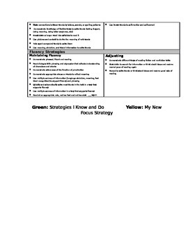 Guided Reading student strategy sheets levesl I - K