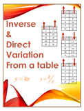 Guided Steps - Is it an Inverse Variation, Direction Variation, or Neither?