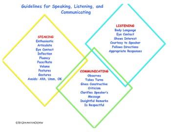 Guidelines For Speaking, Listening, Communicating