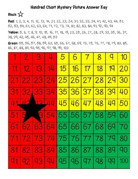 Guinea-Bissau Flag Hundred Chart Mystery Picture with Number Cards
