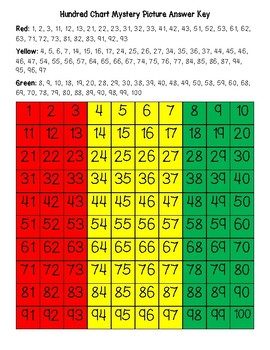 Guinea Flag Hundred Chart Mystery Picture with Number Cards
