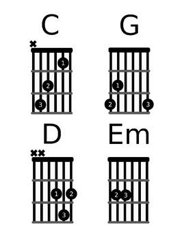 Guitar Chords for the Beginner