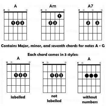 photograph relating to Printable Guitar Chords Chart With Finger Numbers identify Guitar Chords: Clip Artwork Guitar Fingerings and Guitars